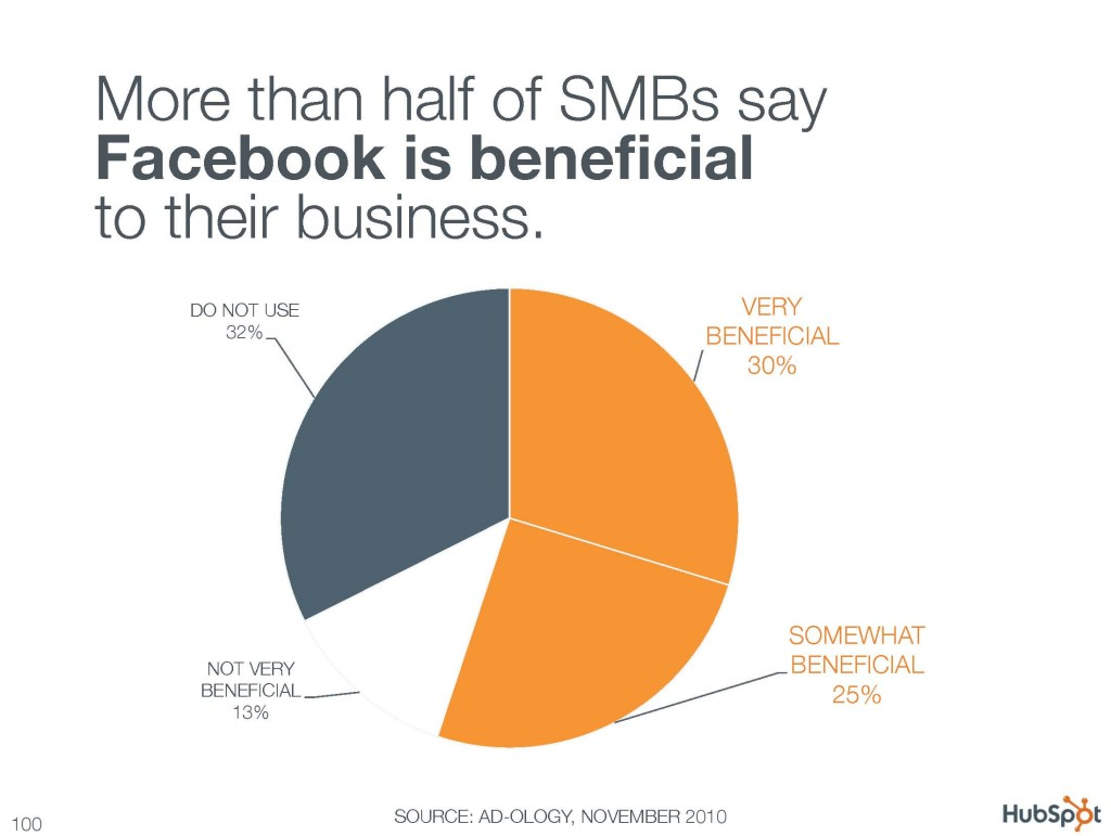 More than half of SMBs say Facebook is beneficial to their business.