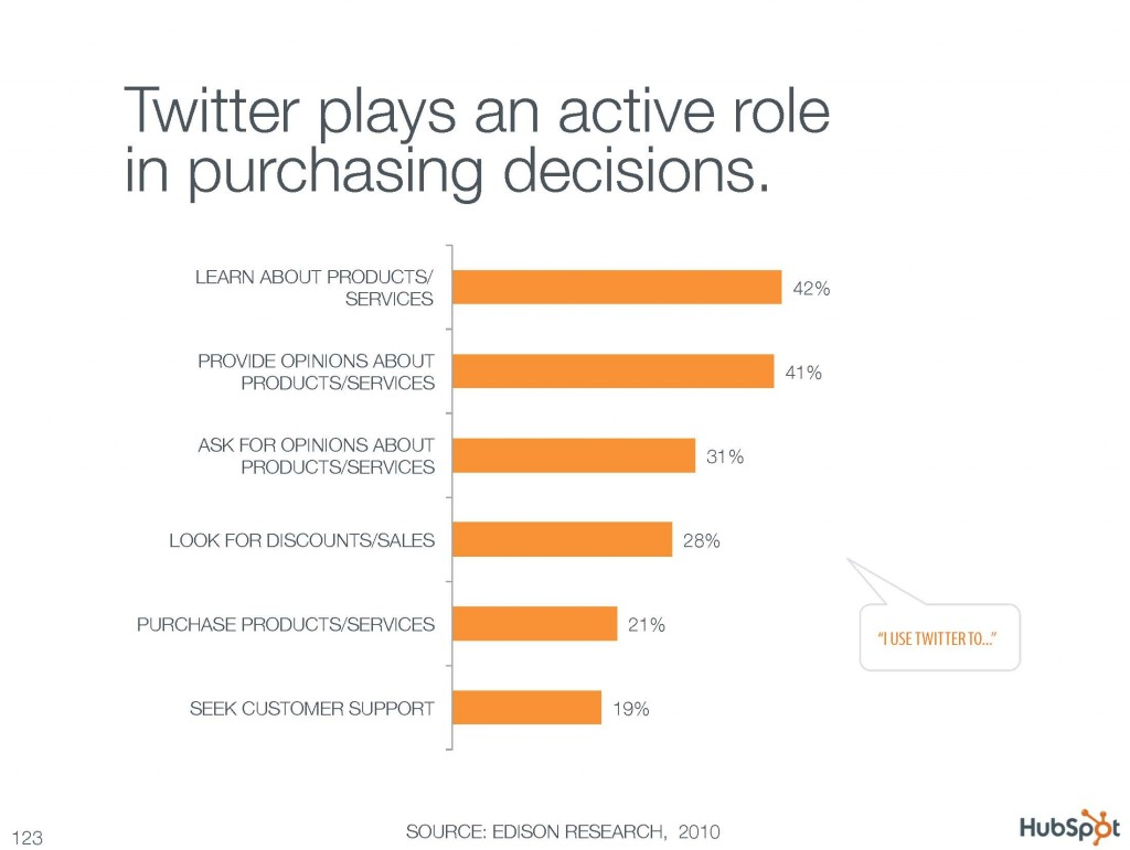 Twitter plays an active role in purchasing decisions.