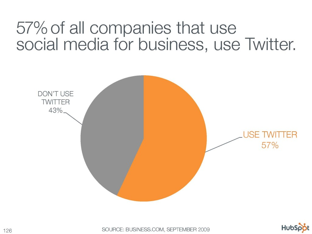 57% of all companies that use social media for business, use Twitter.