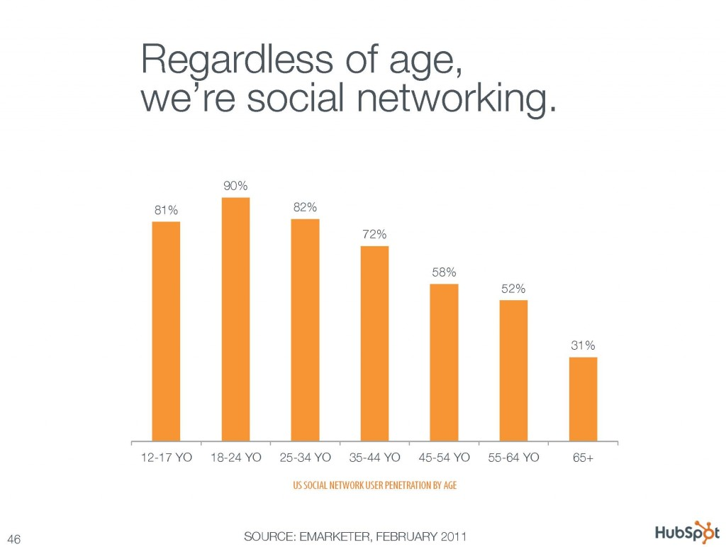 Regardless of age we're social networking