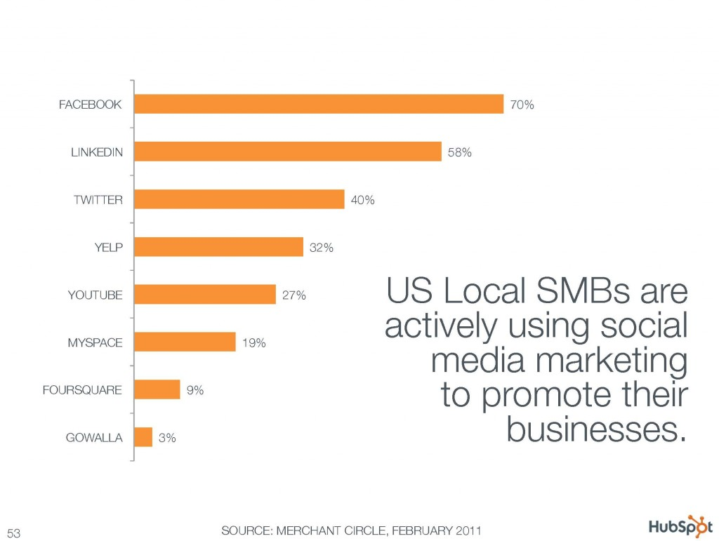 US Local SMBs are actively using social media marketing to promote their businesses