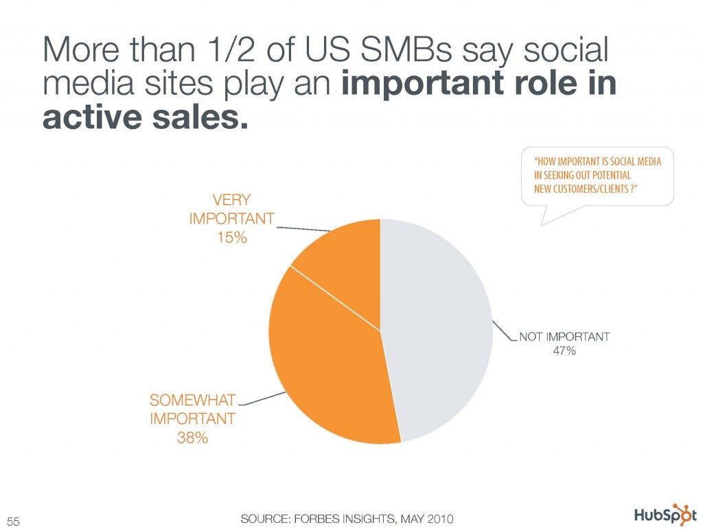 More than 1/2 of US SMBs say social media sites play an important role in active sales