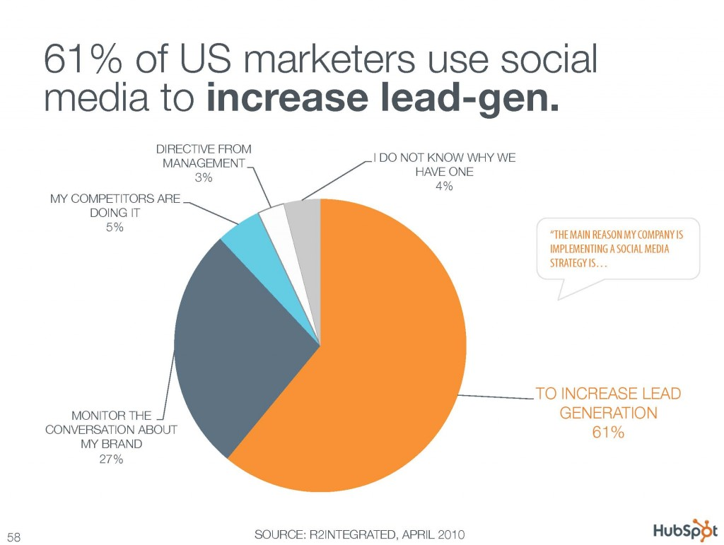 61% of US marketers use social media to increase lead-gen