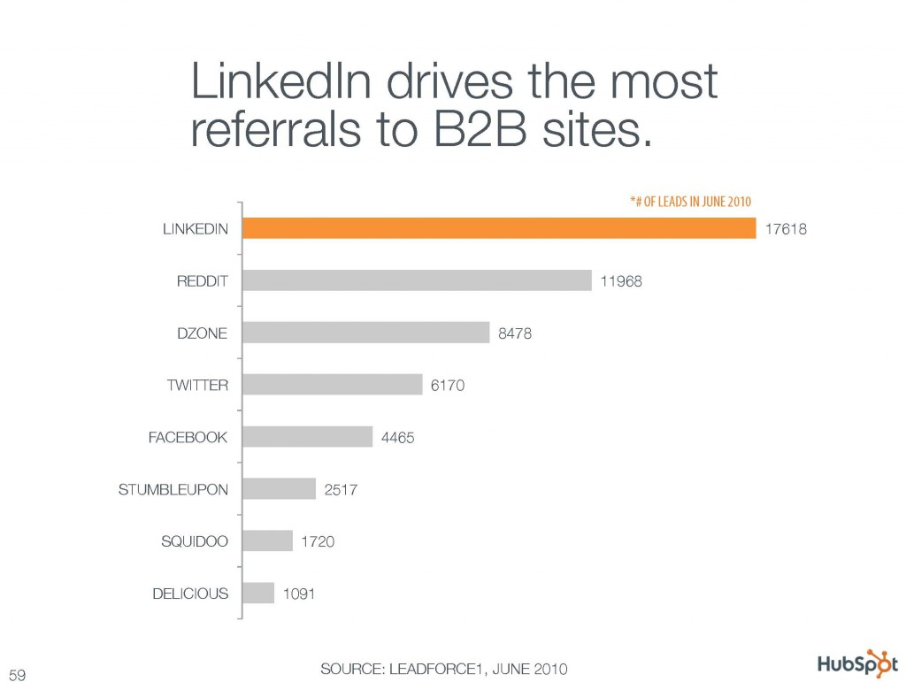 LinkedIn drives the most referrals to B2B sites