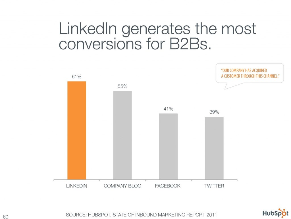 LinkedIn generates the most conversions for B2Bs