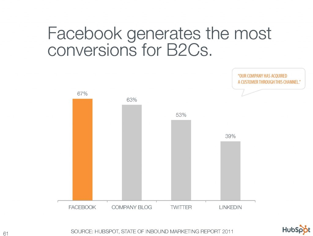Facebook generates the most conversions for B2Cs