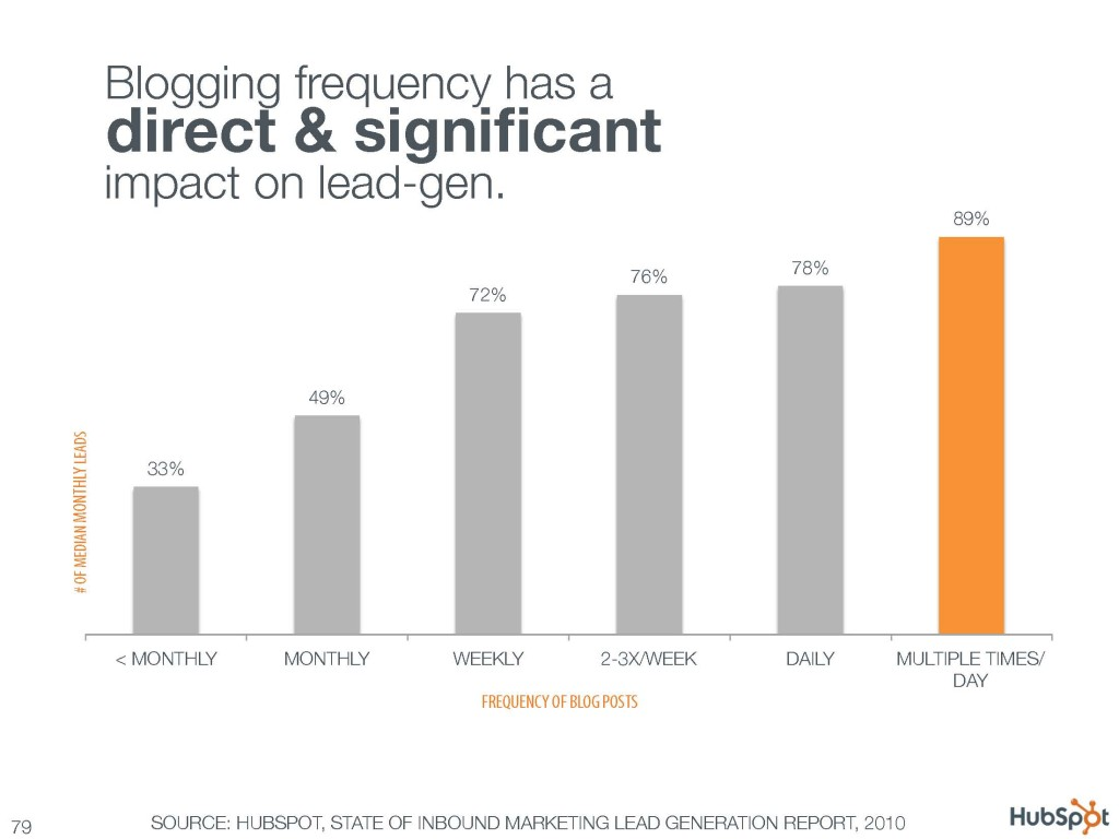 Blogging frequency has a direct and significant impact on lead gen