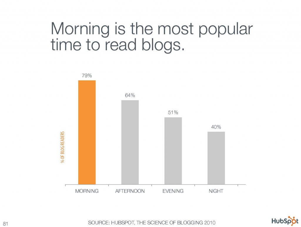 Morning is the most popular time to read blogs