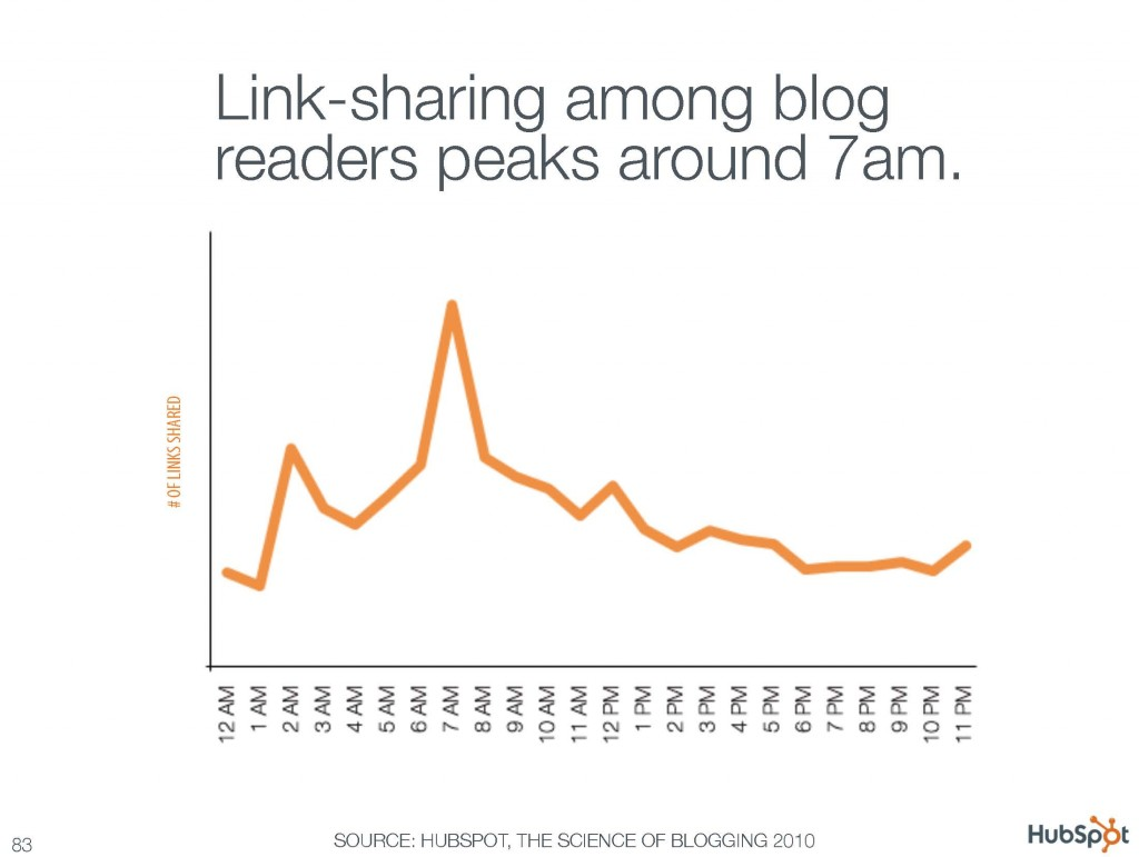 Link sharing among blog readers peaks around 7am