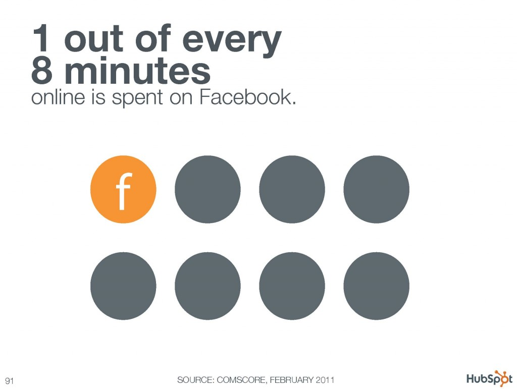 1 out of every 8 minutes online is spent on Facebook