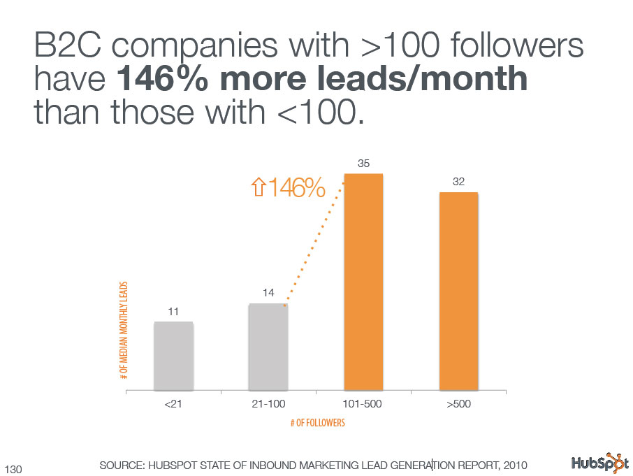 B2C companies with >100 followers have 146% more leads/month than those with