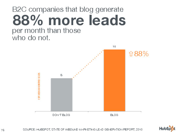 B2C companies that blog generate 88% more leads