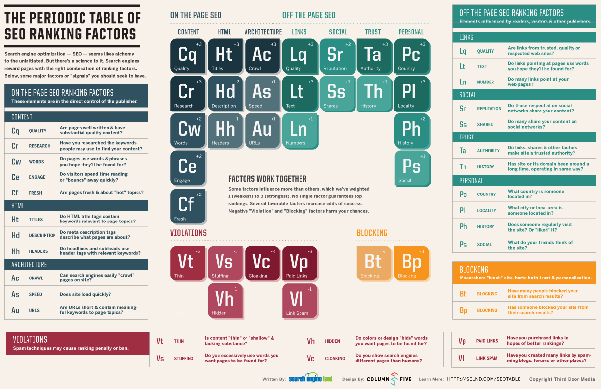 SEO Periodic Table Infographic