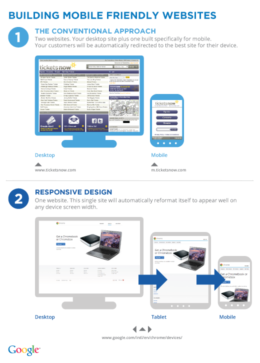 Twin Creek Media Responsive Mobile Website Design - GoMo