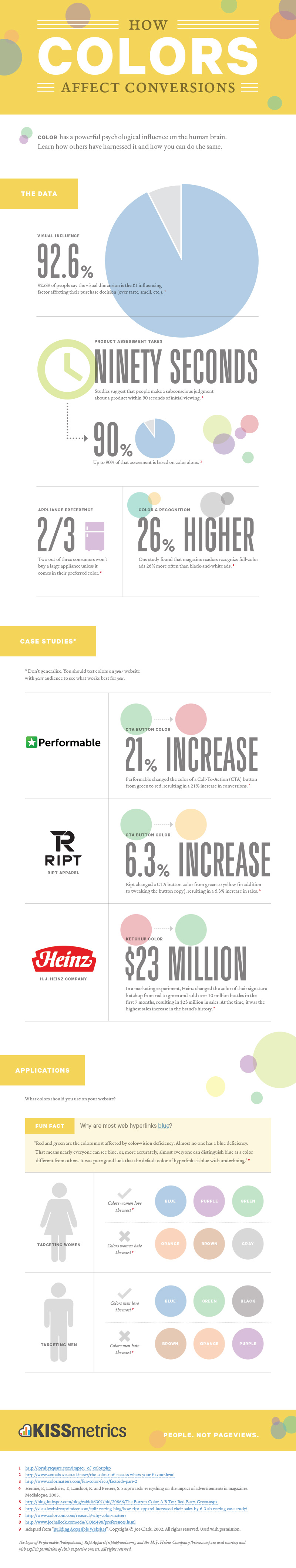 Infographic How Colors Affect Conversions